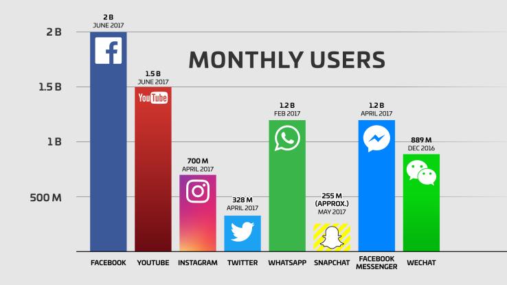Facebook alcanza 2 mil millones de usuarios