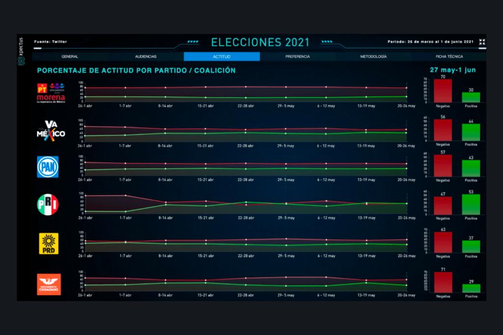 Datos de redes de la elección 2021, ¿Qué se dicen los datos de redes de la elección 2021?